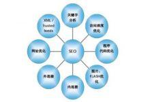 影响网站排名的SEO因素